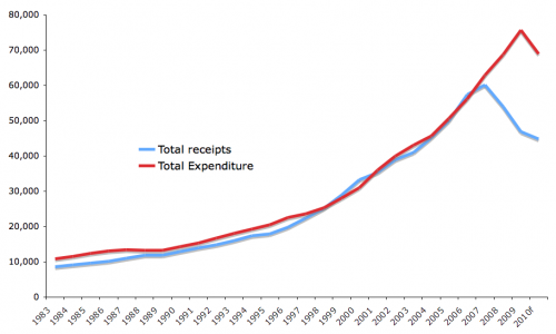 graph showing Irish tax and spending, 1983-2010