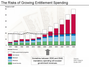 Growth of Entitlement Spending