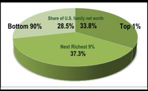 Top 1% pie chart
