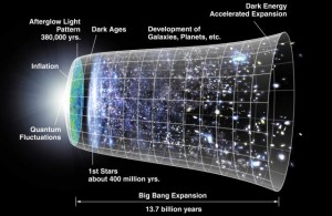 graphic showing expansion of the universe over time