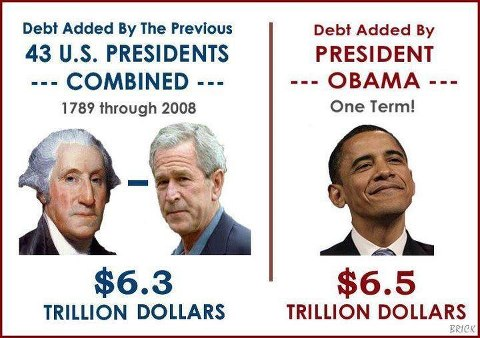 U.S. debt under Obama vs all other Presidents combined