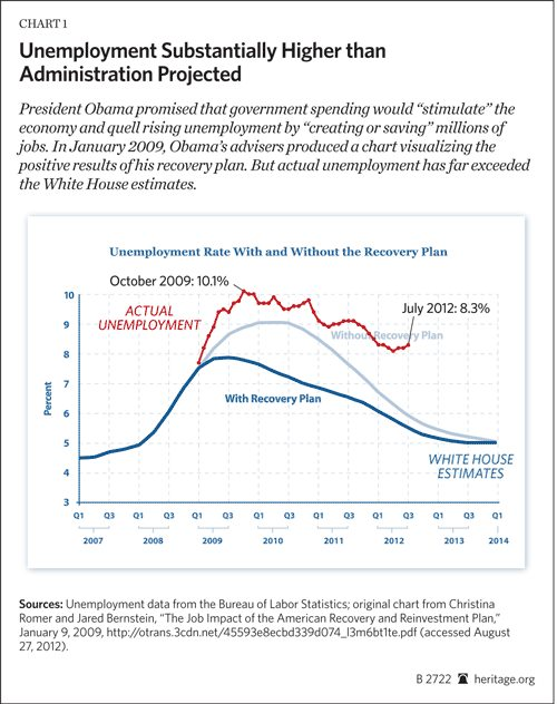 Graph of unemployment vs what Obama claimed would happen