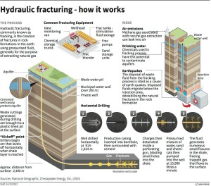 graphic showing how fracking works