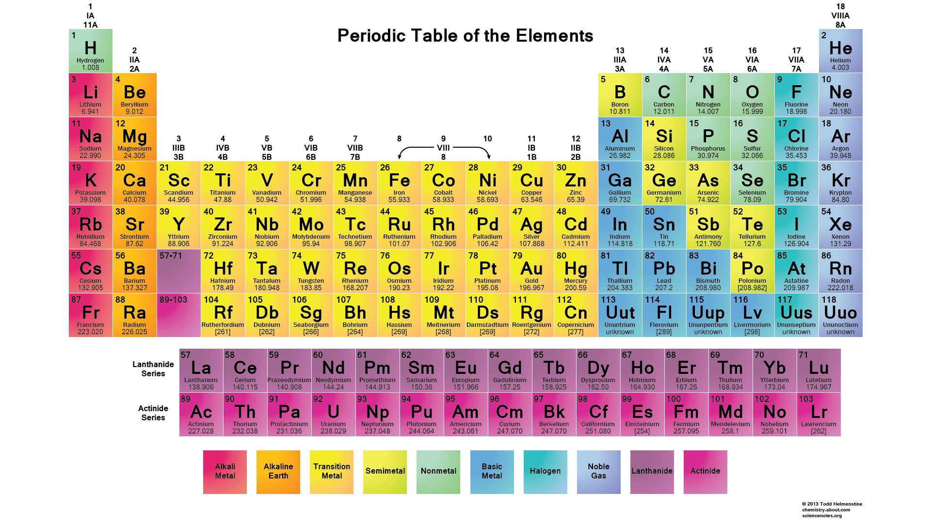 Chemistry chart of elements dolapgnetband chemistry chart of elements chemical elements chart 1 printable atomic number name urtaz Image collections