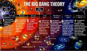 graphic showing progression in Big Bang model