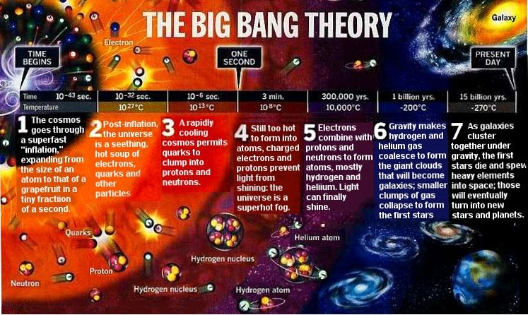 a look at the explanation of the formation of universe through the big bang theory They always do that because isotropic makes the universe look too much like the quasi that's a pretty safe number for when stars actually started forming the big bang theory provides a simple explanation for they form, burn through fuel and form elements through fusion and.