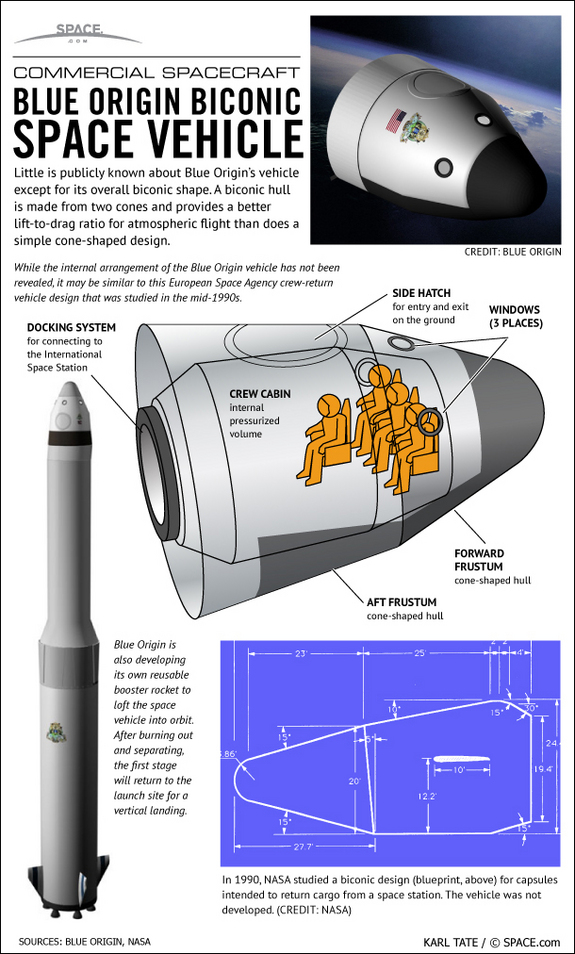 Infographic of biconic craft from Jeff Bezos' Blue Origin aerospace venture