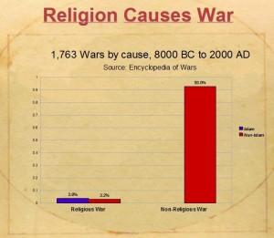 WRONG_ReligionCausesWar