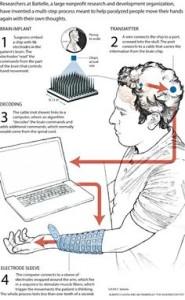 How neurobridge technology works