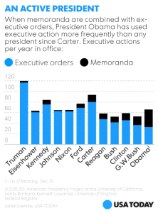 exec orders and memos