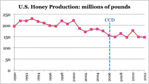 honey-production