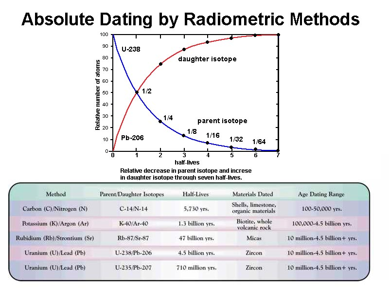 three methods of absolute dating